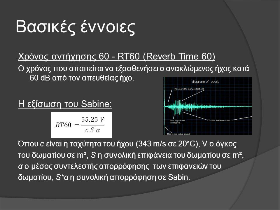 Βασικές έννοιες Χρόνος αντήχησης 60 - RT60 (Reverb Time 60)