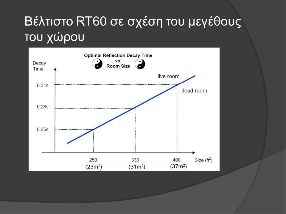 Βέλτιστο RT60 σε σχέση του μεγέθους του χώρου