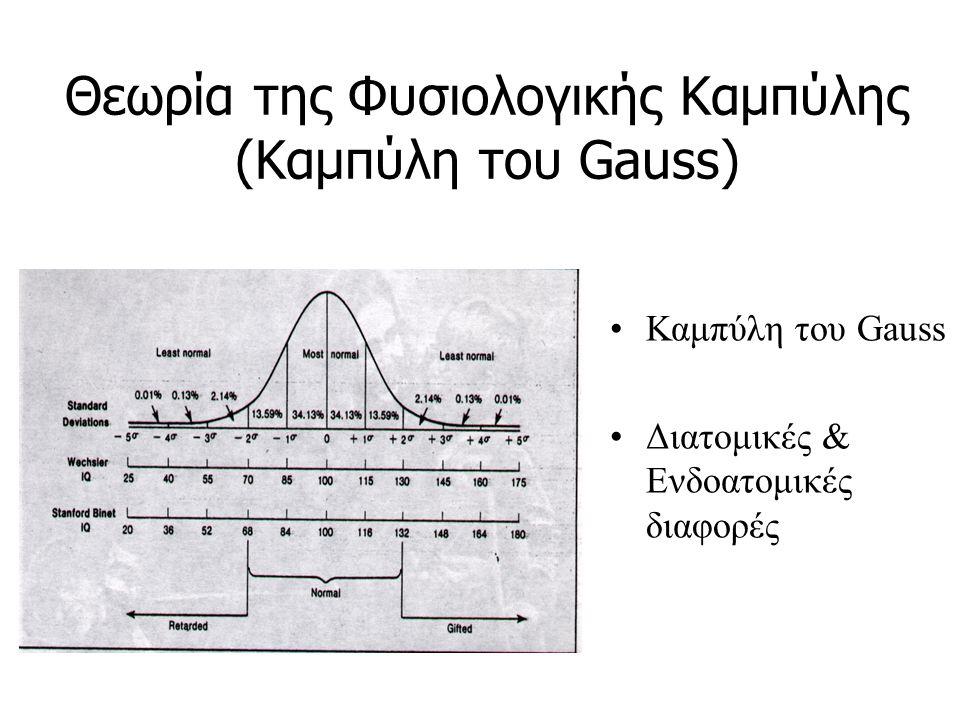 Θεωρία της Φυσιολογικής Καμπύλης (Καμπύλη του Gauss)