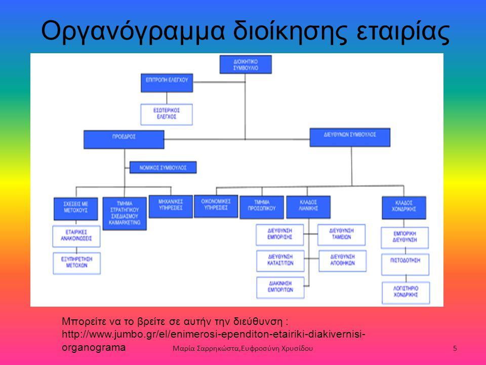 Οργανόγραμμα διοίκησης εταιρίας