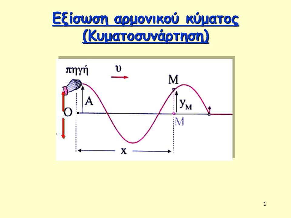 Εξίσωση αρμονικού κύματος (Κυματοσυνάρτηση)