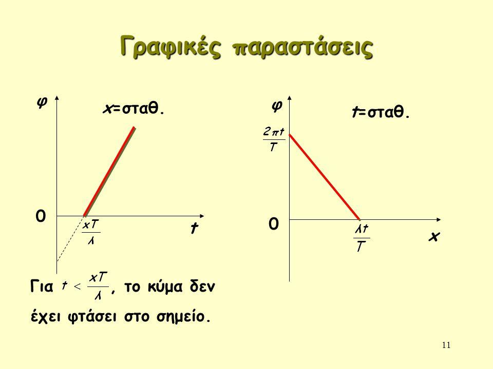Γραφικές παραστάσεις φ φ x=σταθ. t=σταθ. t x Για , το κύμα δεν