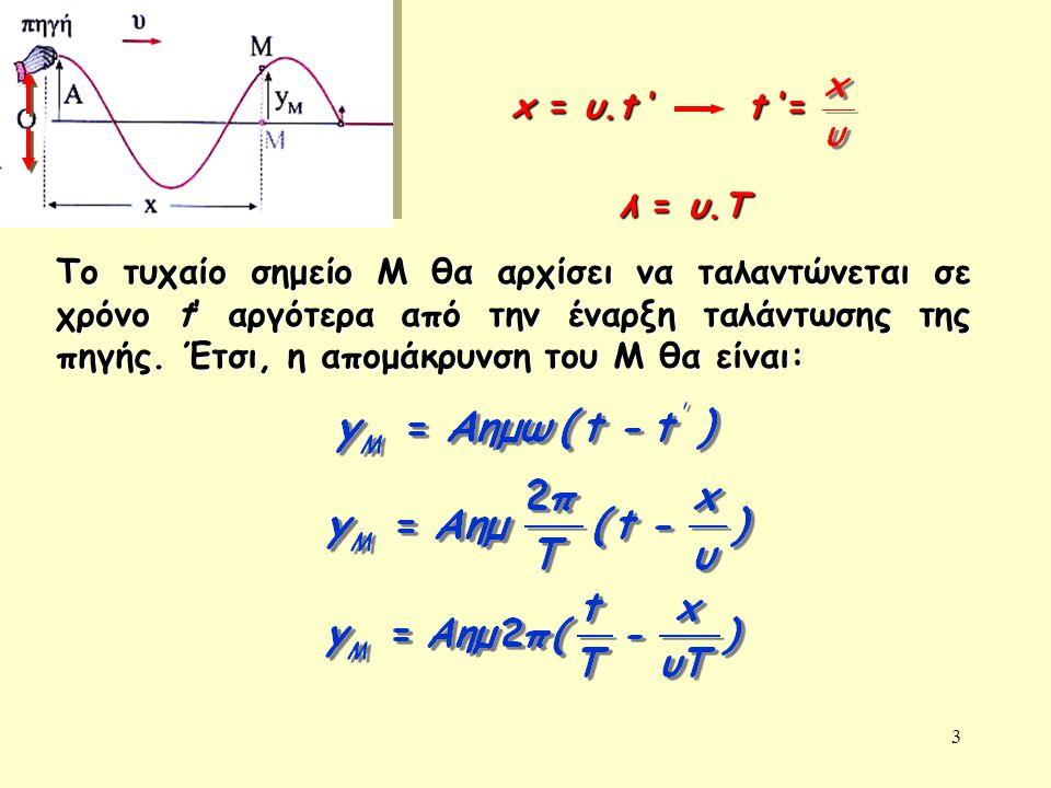 x = υ.t ' t '= λ = υ.Τ.