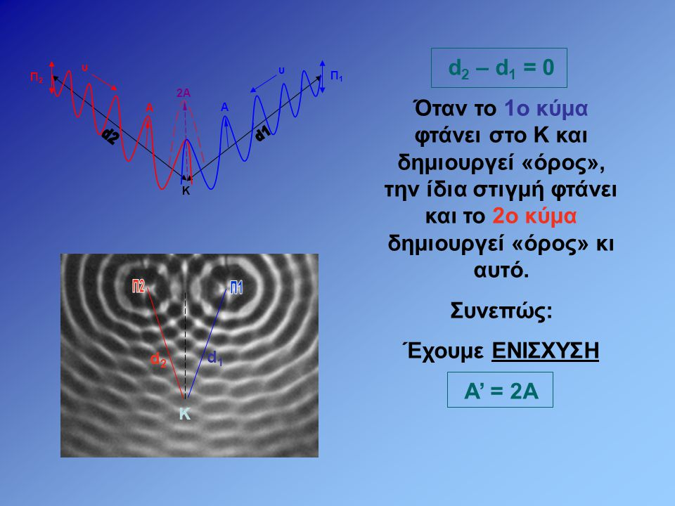 d2 – d1 = 0 Όταν το 1ο κύμα φτάνει στο Κ και δημιουργεί «όρος», την ίδια στιγμή φτάνει και το 2ο κύμα δημιουργεί «όρος» κι αυτό.
