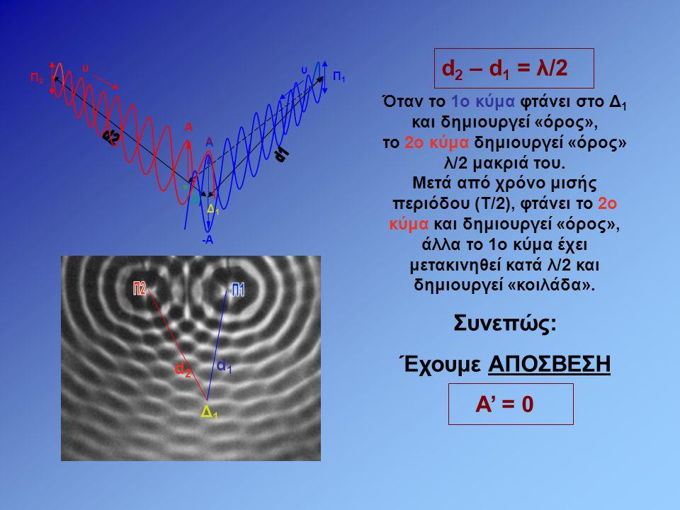 d2 d1 Π2 Π1 d2 – d1 = λ/2 Συνεπώς: Έχουμε ΑΠΟΣΒΕΣΗ Α' = 0