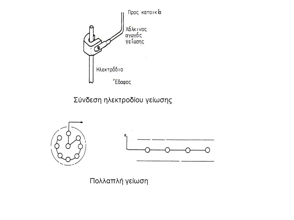 Σύνδεση ηλεκτροδίου γείωσης