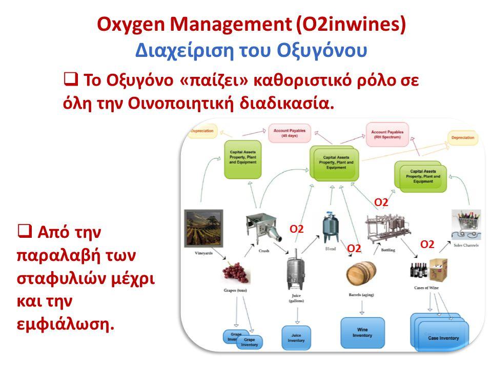 Oxygen Management (Ο2inwines) Διαχείριση του Οξυγόνου