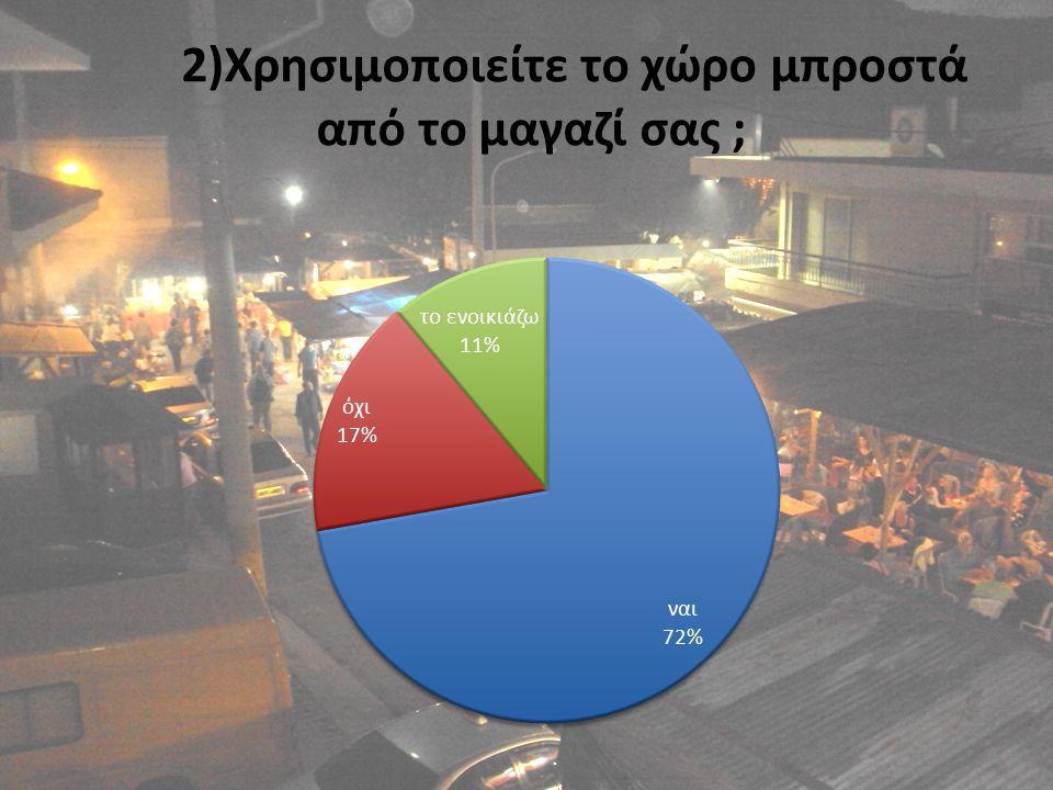 2)Χρησιμοποιείτε το χώρο μπροστά από το μαγαζί σας ;