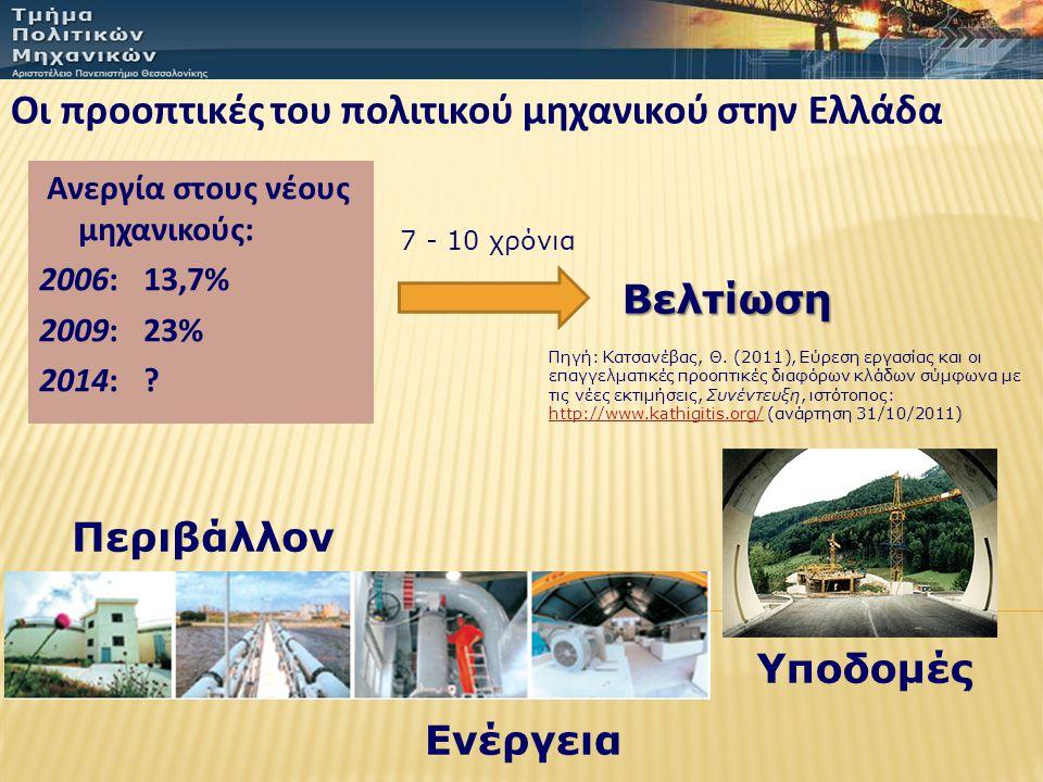 Οι προοπτικές του πολιτικού μηχανικού στην Ελλάδα