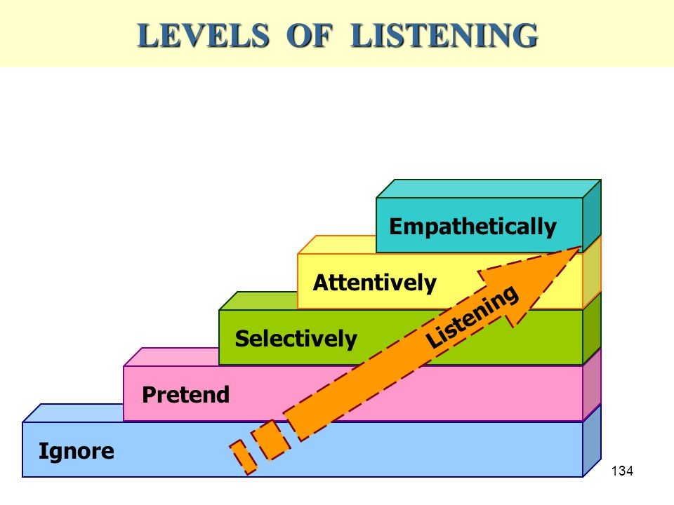 LEVELS OF LISTENING Empathetically Attentively Listening Selectively