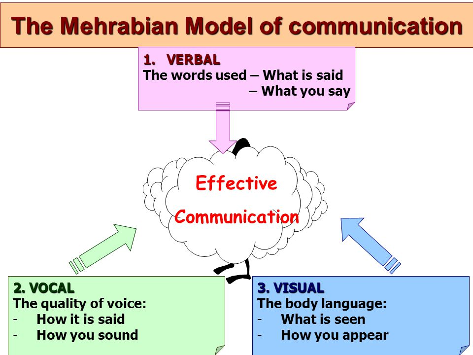 The Mehrabian Model of communication