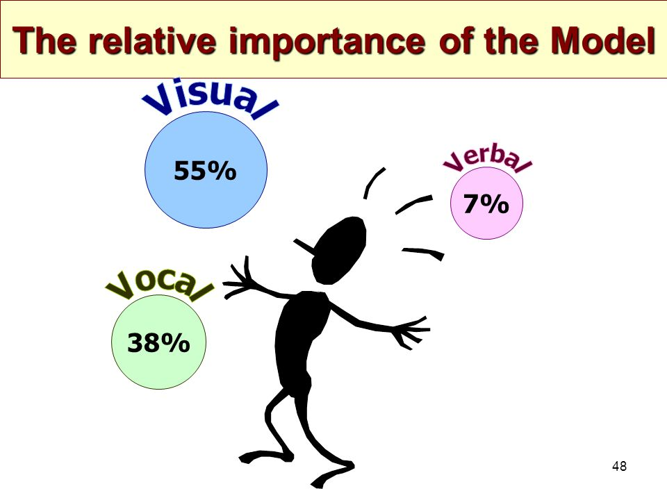 The relative importance of the Model