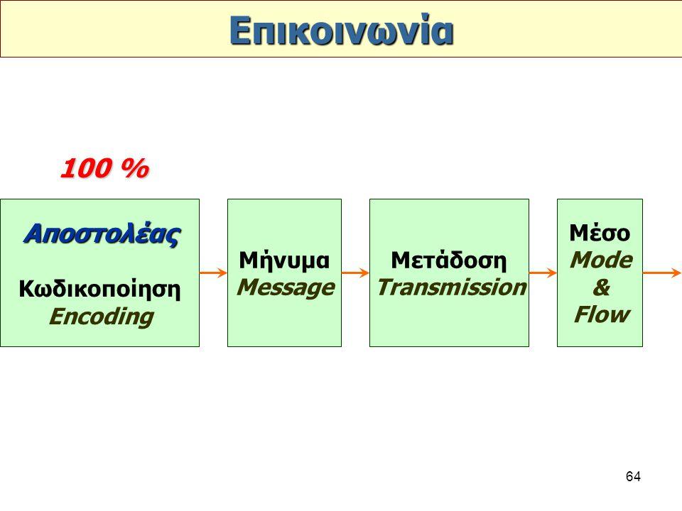 Επικοινωνία 100 % Αποστολέας Κωδικοποίηση Encoding Μήνυμα Message