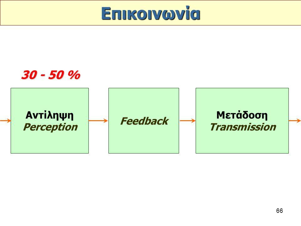 Επικοινωνία 30 - 50 % Αντίληψη Perception Feedback Μετάδοση