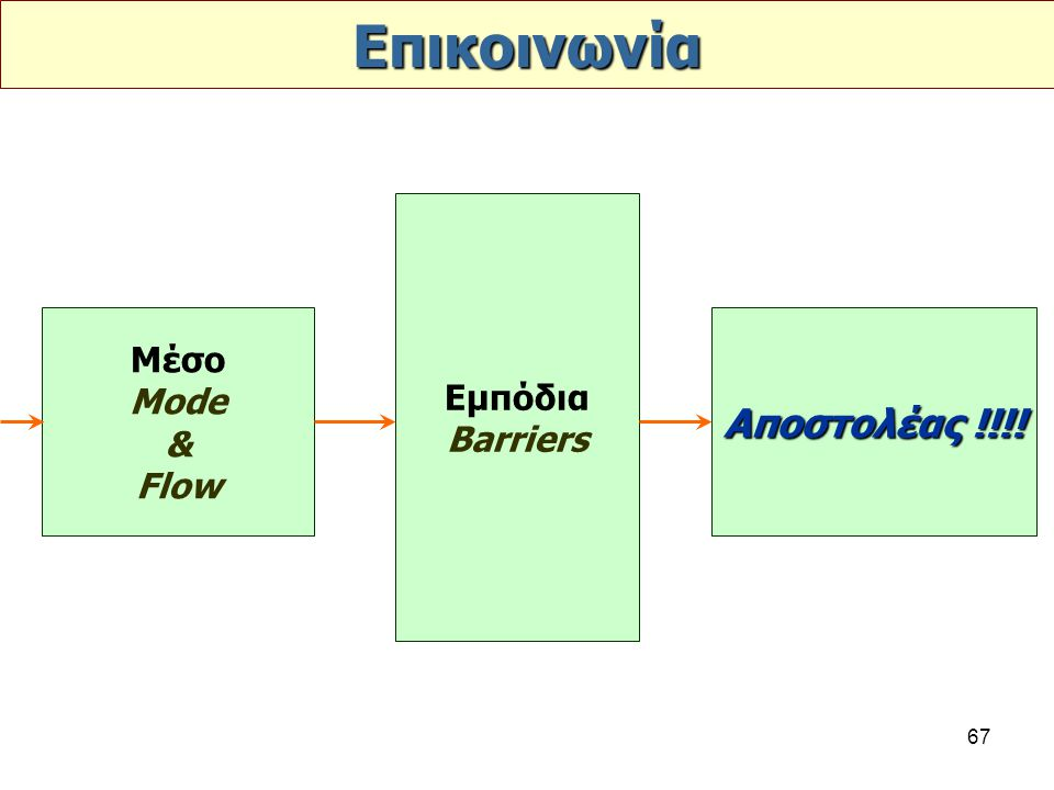 Επικοινωνία Εμπόδια Barriers Μέσο Mode & Flow Αποστολέας !!!!