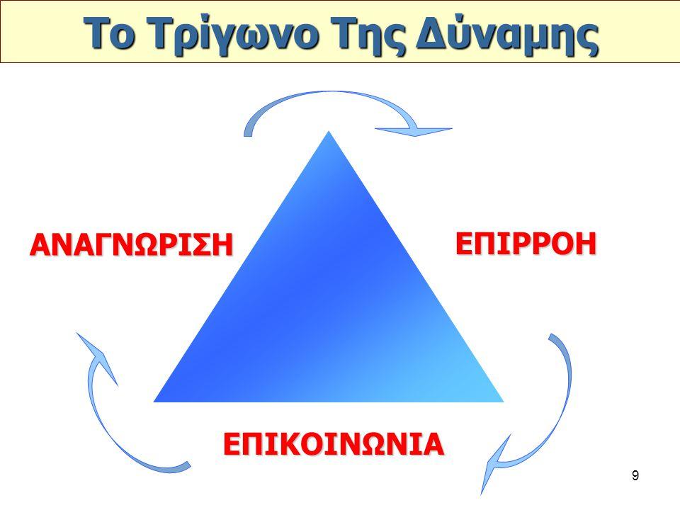 Το Τρίγωνο Της Δύναμης ΑΝΑΓΝΩΡΙΣΗ ΕΠΙΡΡΟΗ ΕΠΙΚΟΙΝΩΝΙΑ