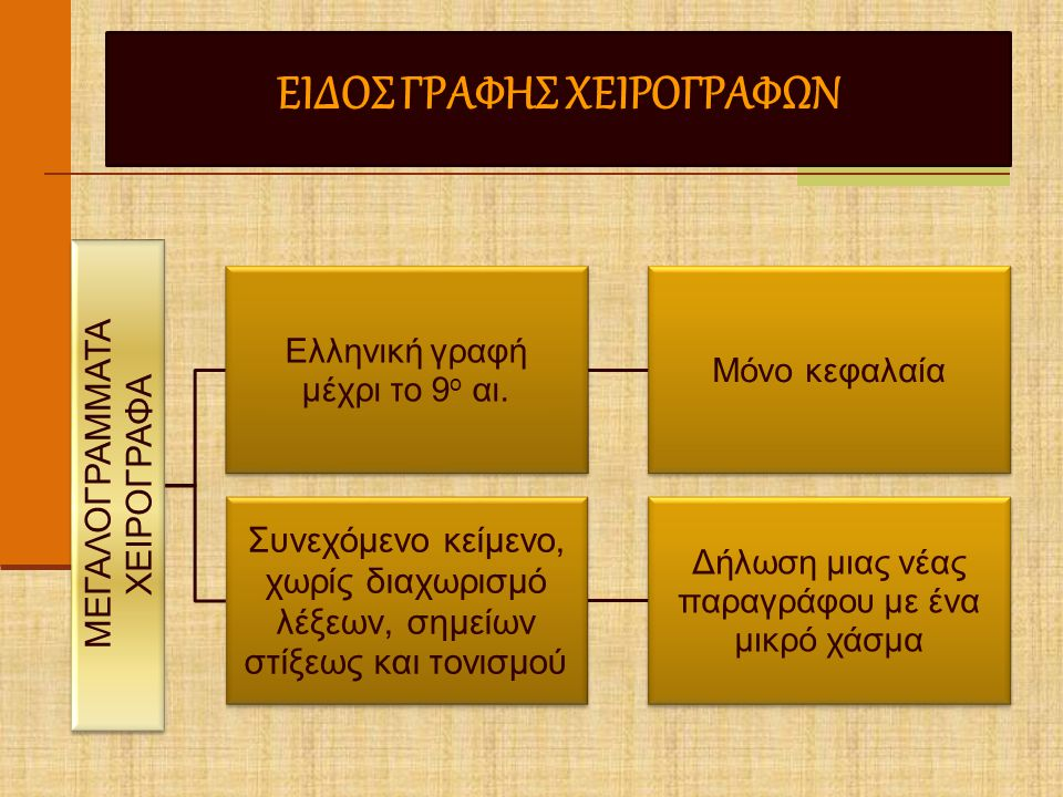 ΕΙΔΟΣ ΓΡΑΦΗΣ ΧΕΙΡΟΓΡΑΦΩΝ