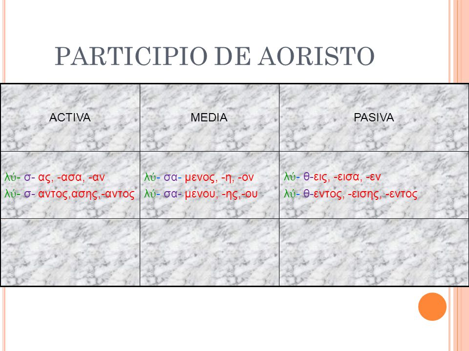 PARTICIPIO DE AORISTO ACTIVA MEDIA PASIVA λύ- σ- ας, -ασα, -αν