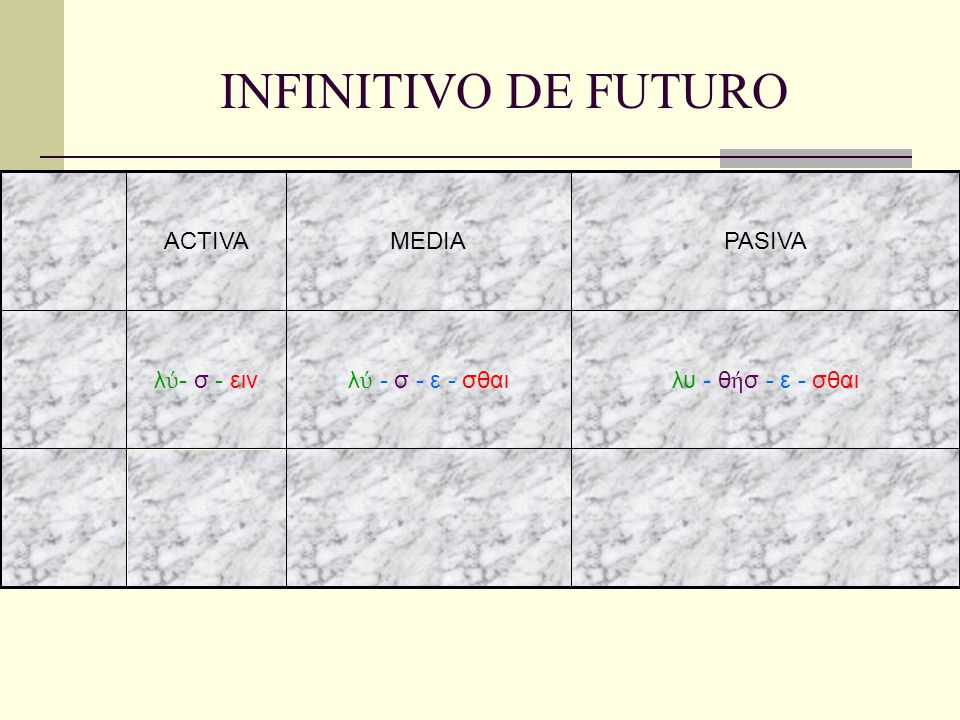 INFINITIVO DE FUTURO ACTIVA MEDIA PASIVA λύ- σ - ειν λύ - σ - ε - σθαι