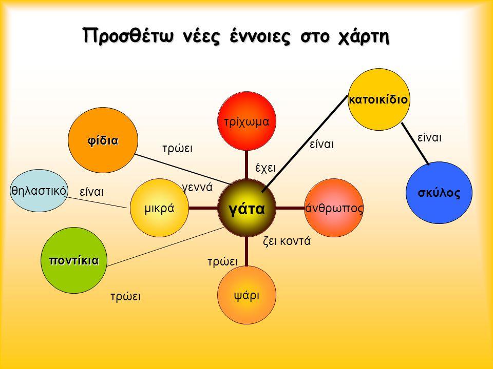 Προσθέτω νέες έννοιες στο χάρτη