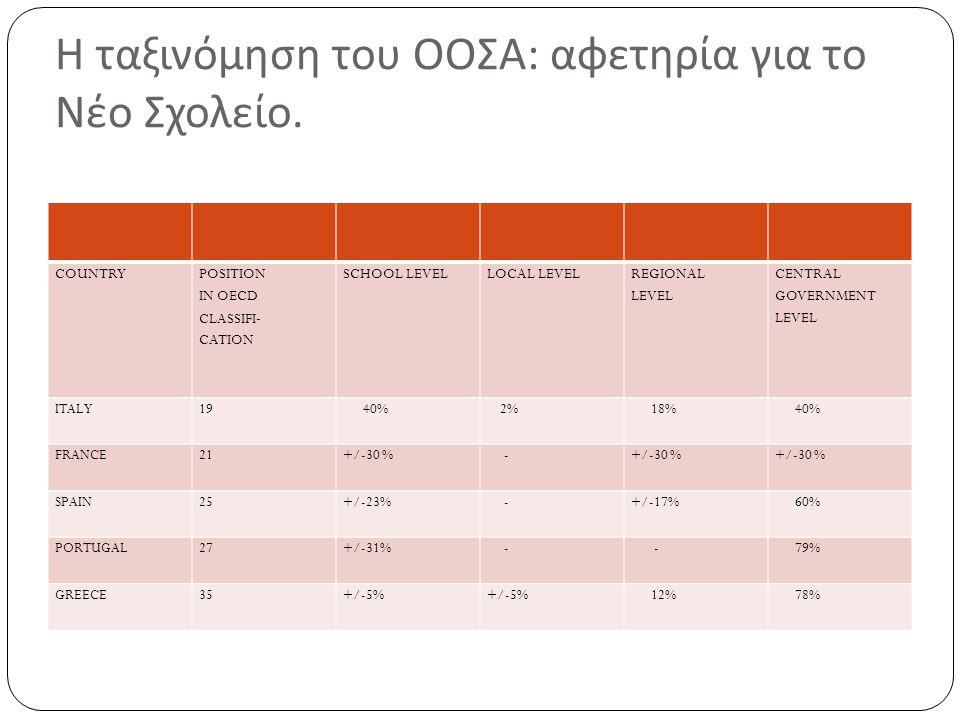 Η ταξινόμηση του ΟΟΣΑ: αφετηρία για το Νέο Σχολείο.