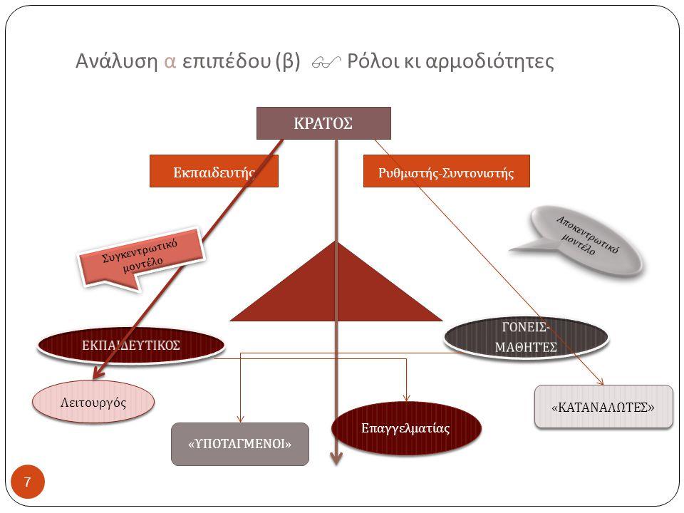 Ανάλυση α επιπέδου (β)  Ρόλοι κι αρμοδιότητες