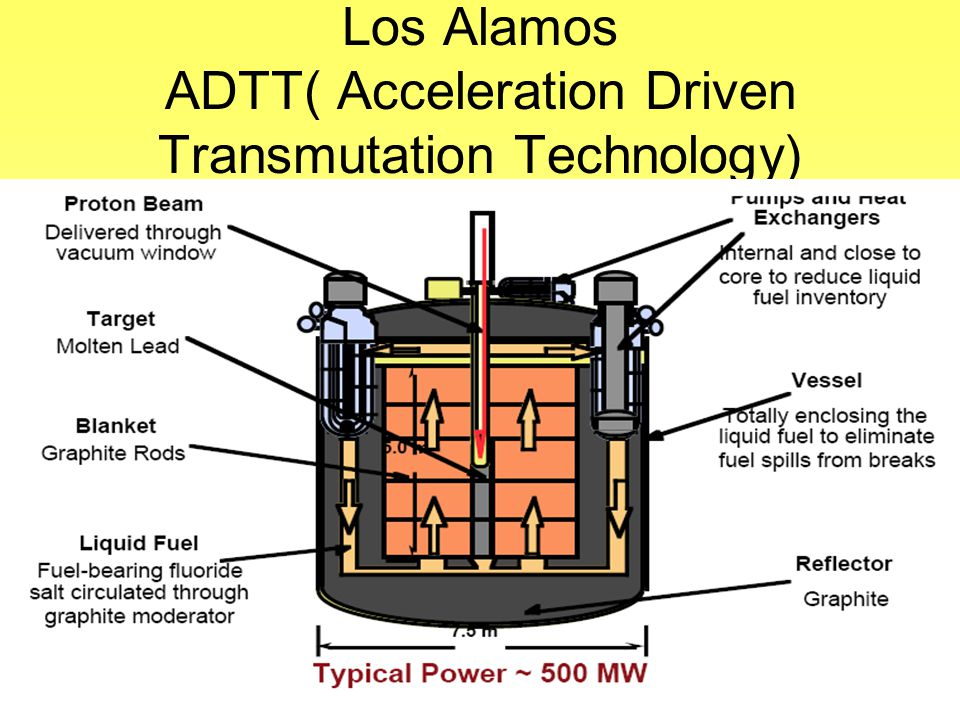 Los Alamos ADTT( Acceleration Driven Transmutation Technology)
