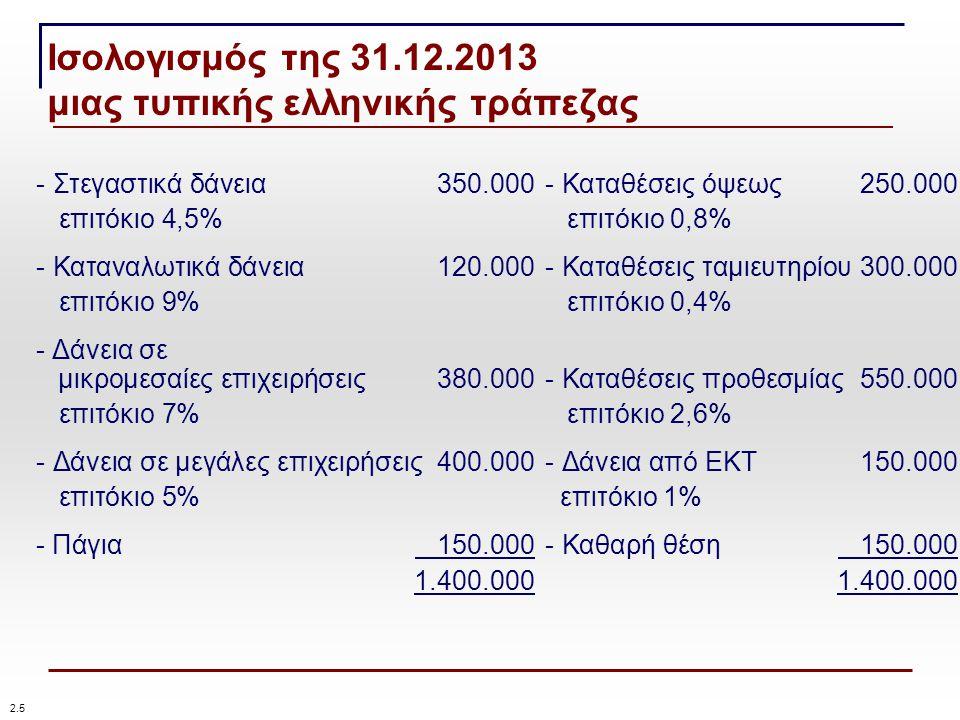 Ισολογισμός της 31.12.2013 μιας τυπικής ελληνικής τράπεζας