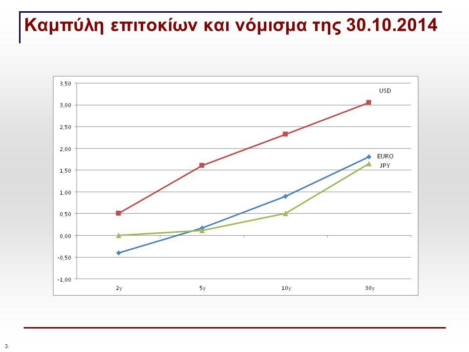 Καμπύλη επιτοκίων και νόμισμα της 30.10.2014