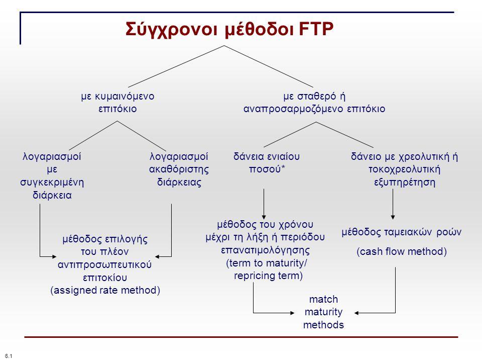 Σύγχρονοι μέθοδοι FTP με κυμαινόμενο επιτόκιο