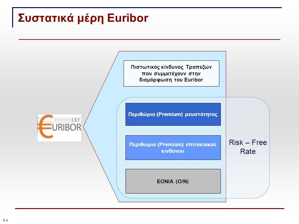 Συστατικά μέρη Euribor