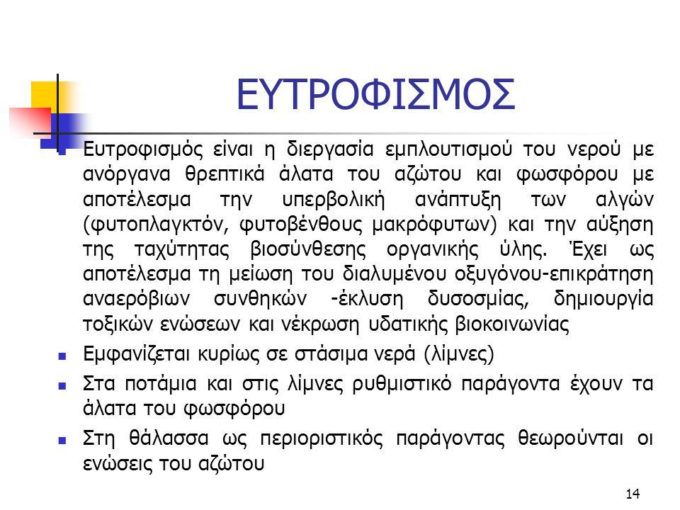 ΕΥΤΡΟΦΙΣΜΟΣ