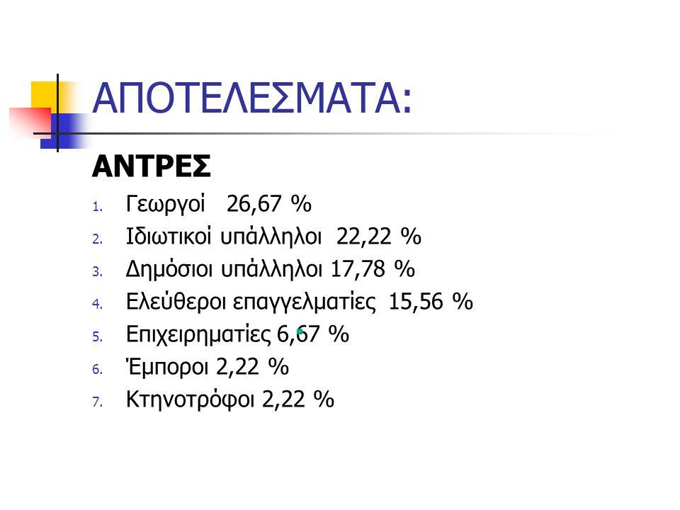 ΑΠΟΤΕΛΕΣΜΑΤΑ: ΑΝΤΡΕΣ Γεωργοί 26,67 % Ιδιωτικοί υπάλληλοι 22,22 %