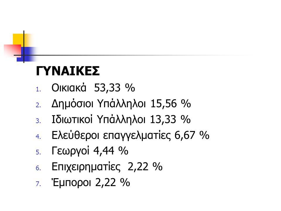 ΓΥΝΑΙΚΕΣ Οικιακά 53,33 % Δημόσιοι Υπάλληλοι 15,56 %