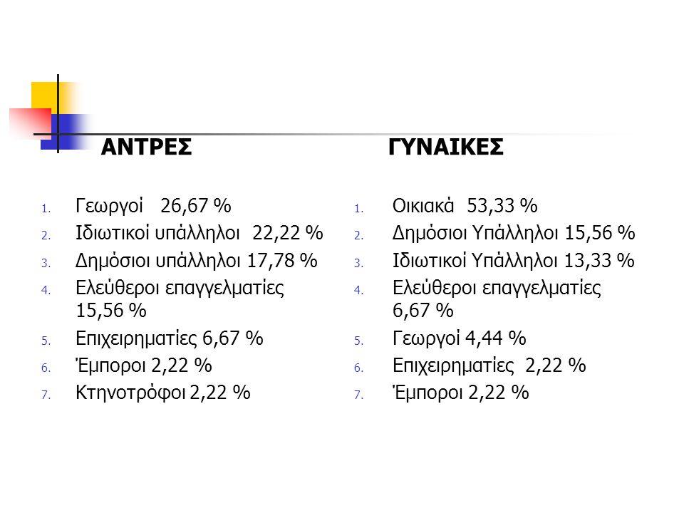 ΑΝΤΡΕΣ ΓΥΝΑΙΚΕΣ Γεωργοί 26,67 % Ιδιωτικοί υπάλληλοι 22,22 %