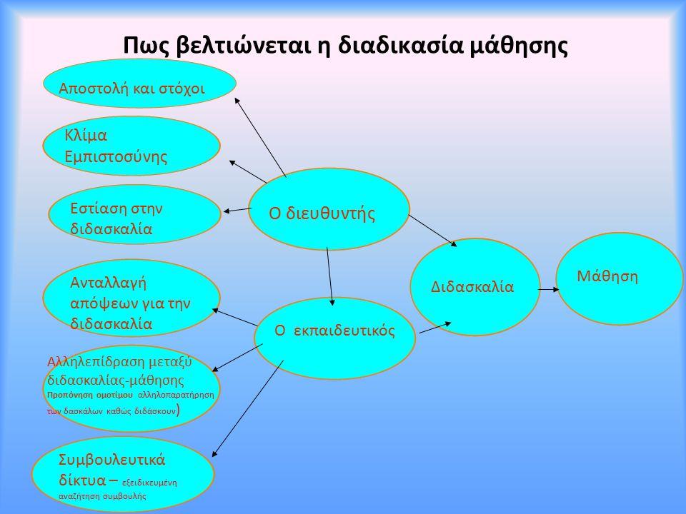 Πως βελτιώνεται η διαδικασία μάθησης