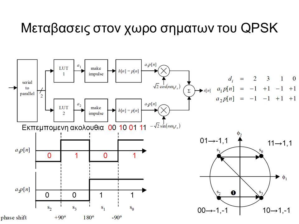 Μεταβασεις στον χωρο σηματων του QPSK