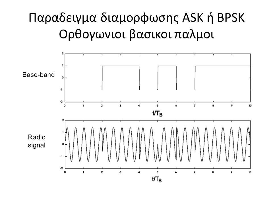 Παραδειγμα διαμορφωσης ASK ή BPSK Ορθογωνιοι βασικοι παλμοι