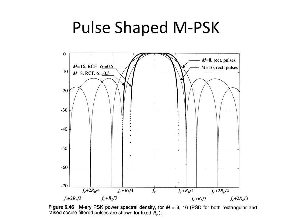 Pulse Shaped M-PSK Fig. 2.6