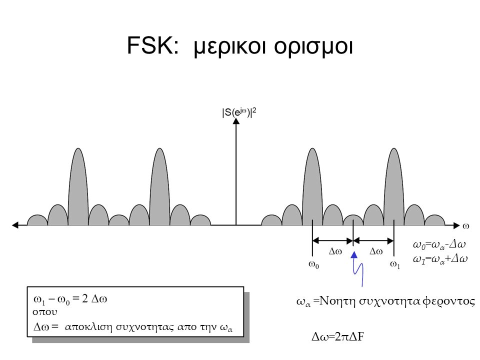 FSK: μερικοι ορισμοι ωα ω0=ωα-Δω ω1=ωα+Δω ωα =Νοητη συχνοτητα φεροντος