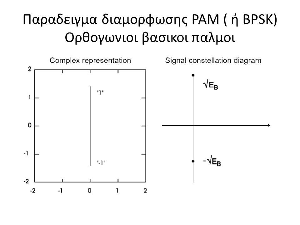 Παραδειγμα διαμορφωσης ΡΑΜ ( ή BPSK) Ορθογωνιοι βασικοι παλμοι