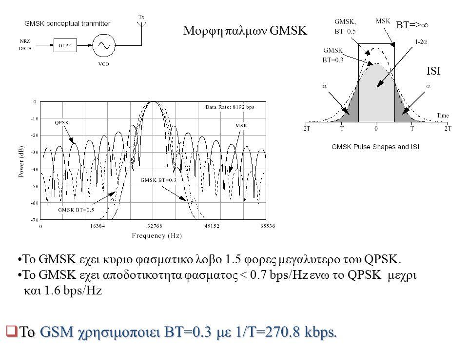Το GSM χρησιμοποιει BT=0.3 με 1/T=270.8 kbps.