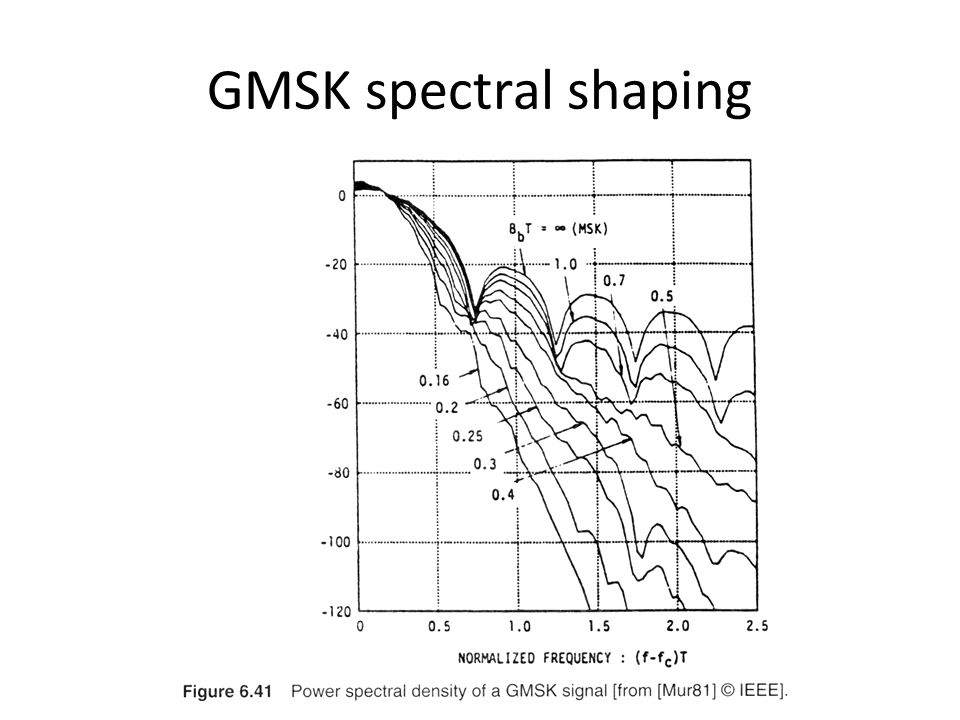 GMSK spectral shaping Fig. 2.3