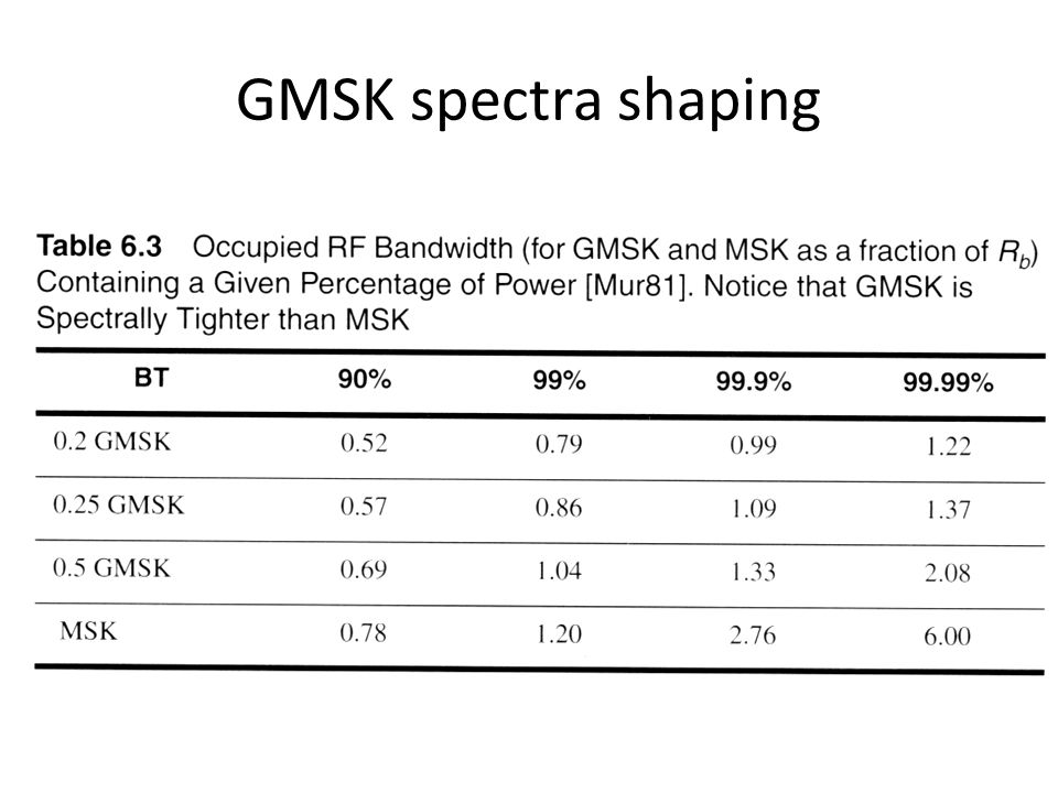 GMSK spectra shaping Fig. 2.16