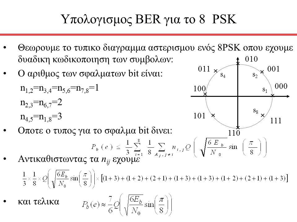 Υπολογισμος BER για το 8 PSK