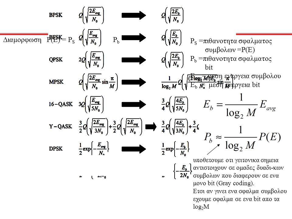Συγκριση επιδοσεων Διαμορφωση Ρ(Ε) = PS Pb PS =πιθανοτητα σφαλματος