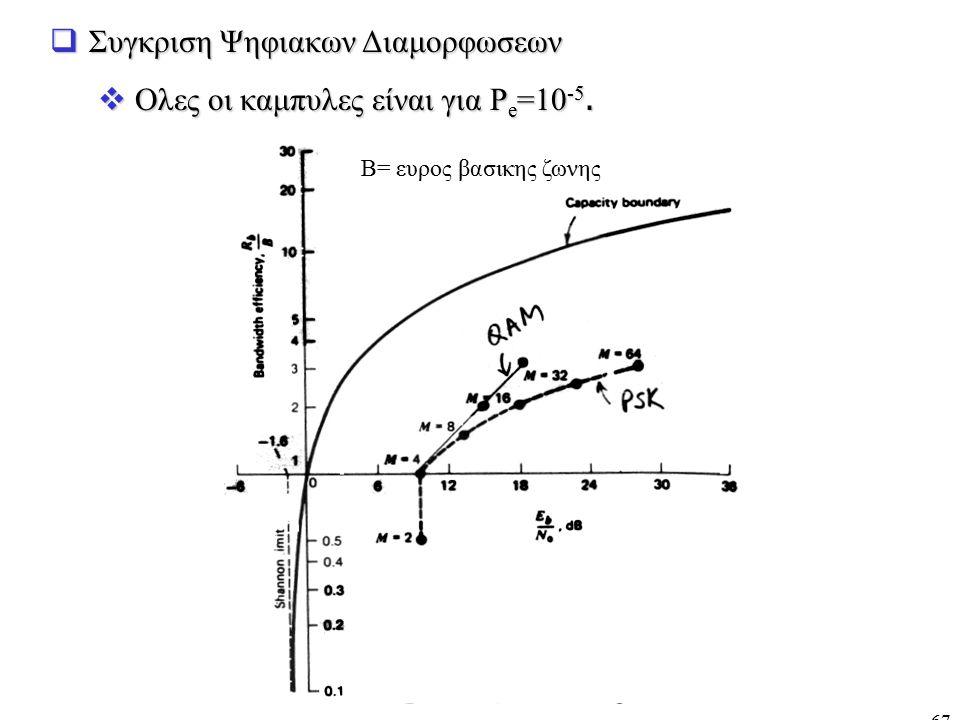 Συγκριση Ψηφιακων Διαμορφωσεων Ολες οι καμπυλες είναι για Pe=10-5.