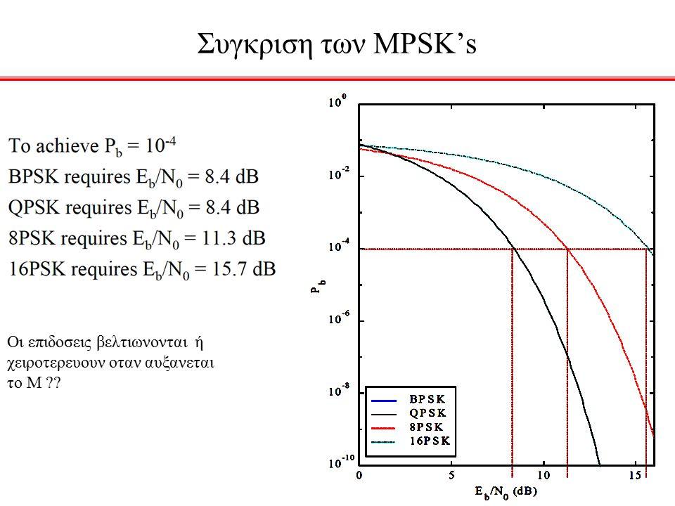 Συγκριση των MPSK's Οι επιδοσεις βελτιωνονται ή