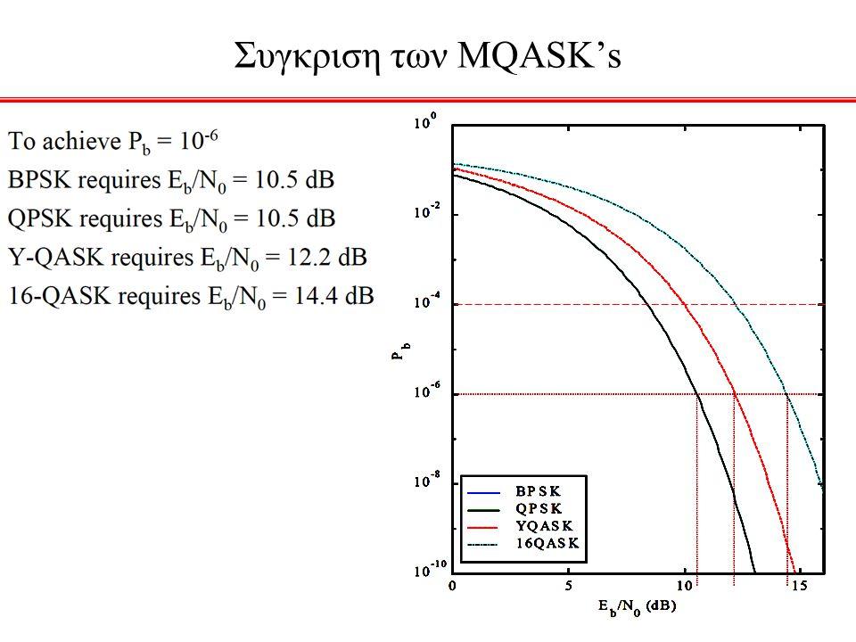 Συγκριση των ΜQASK's