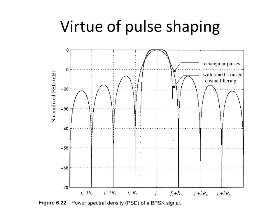 Virtue of pulse shaping